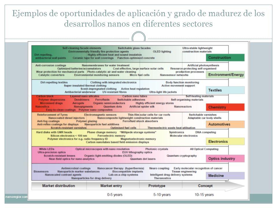 Ejemplos de oportunidades de aplicación y grado de madurez de los desarrollos nanos en diferentes sectores