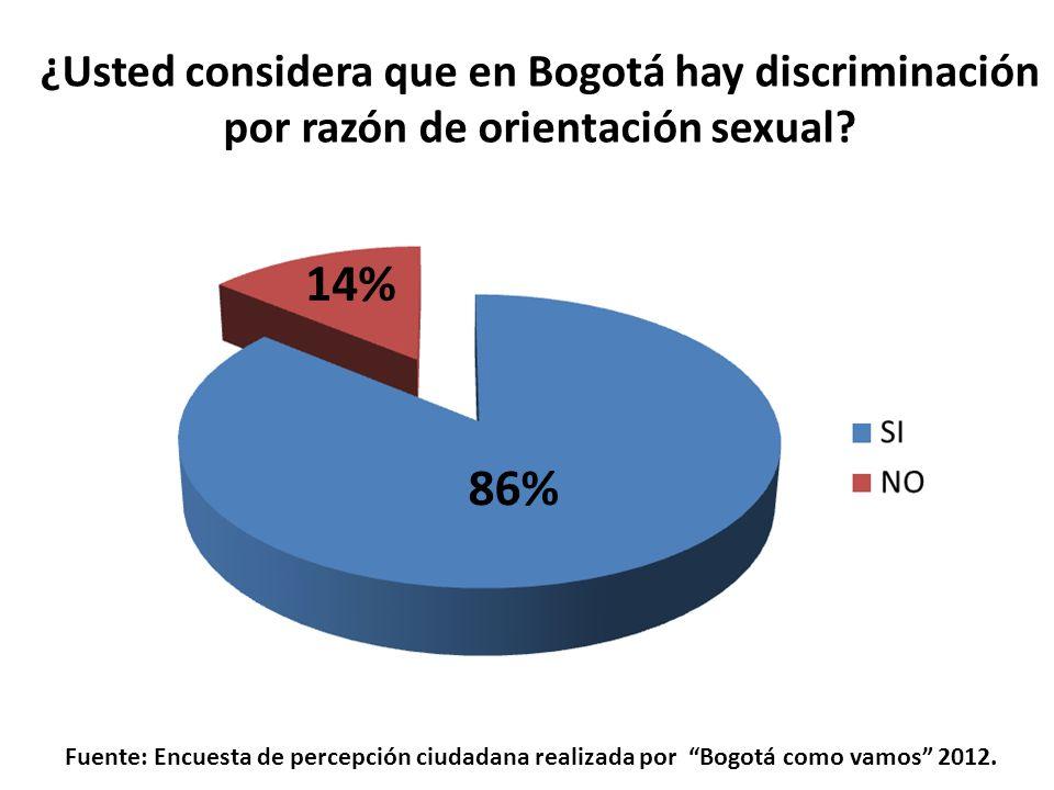 ¿Usted considera que en Bogotá hay discriminación por razón de orientación sexual