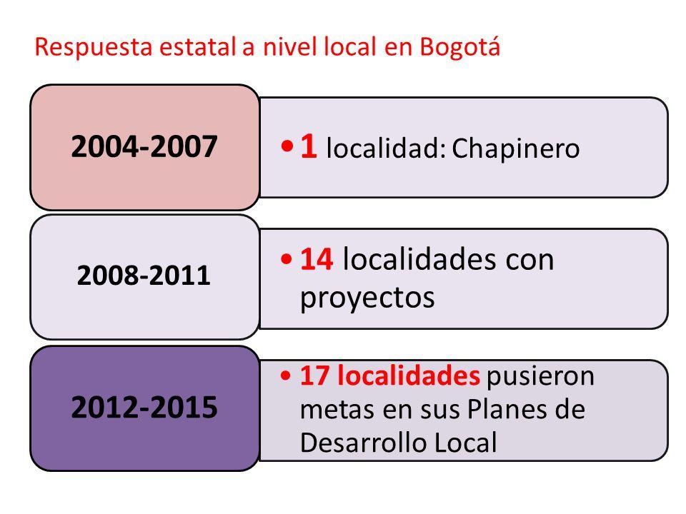 Respuesta estatal a nivel local en Bogotá