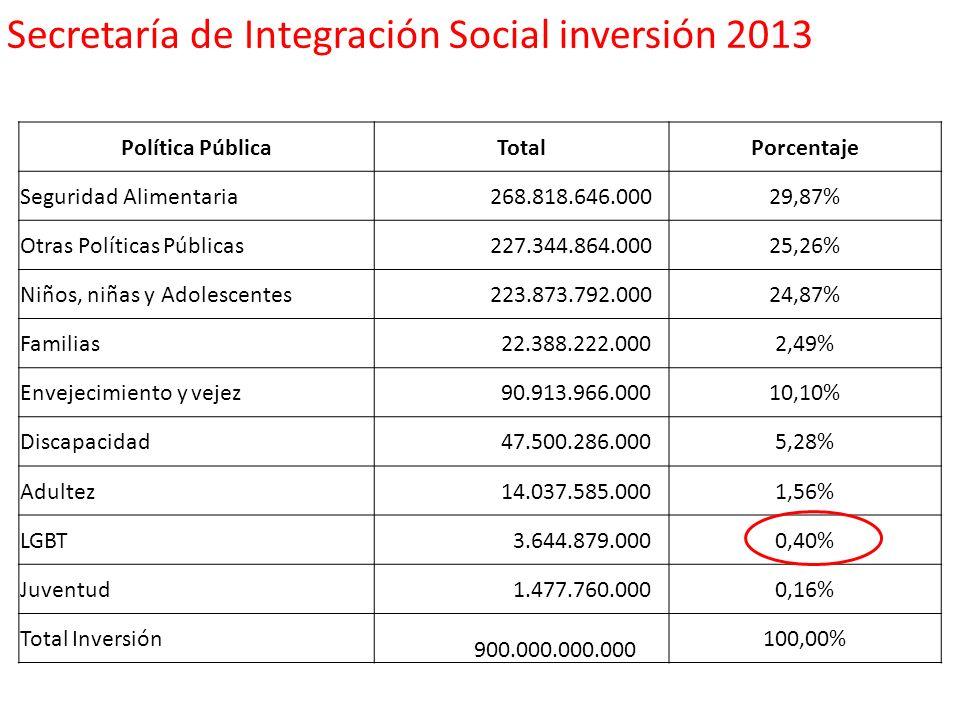 Secretaría de Integración Social inversión 2013