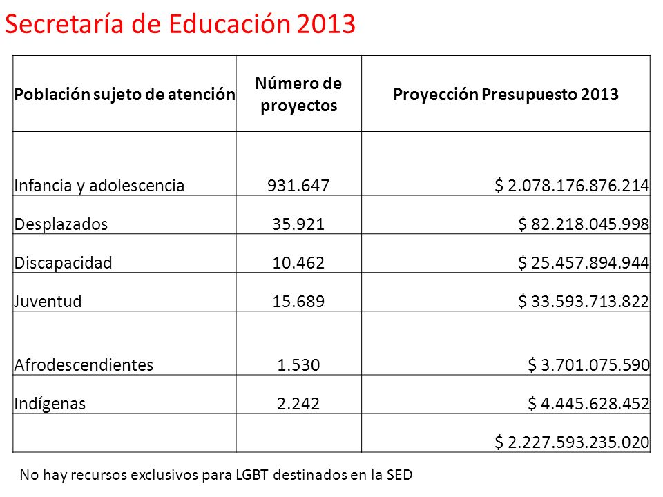 Población sujeto de atención Proyección Presupuesto 2013