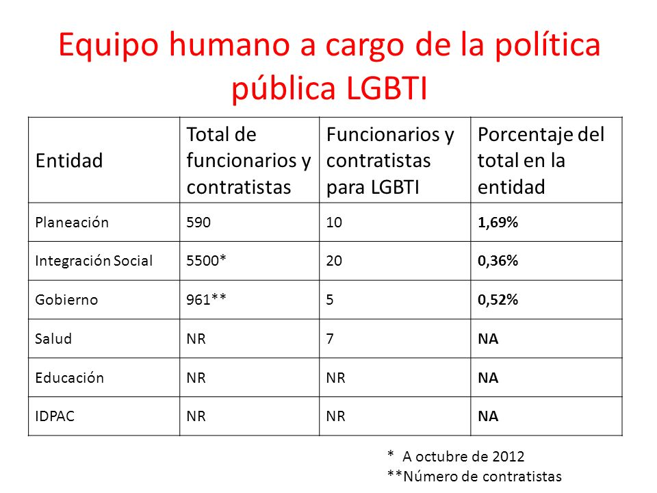 Equipo humano a cargo de la política pública LGBTI