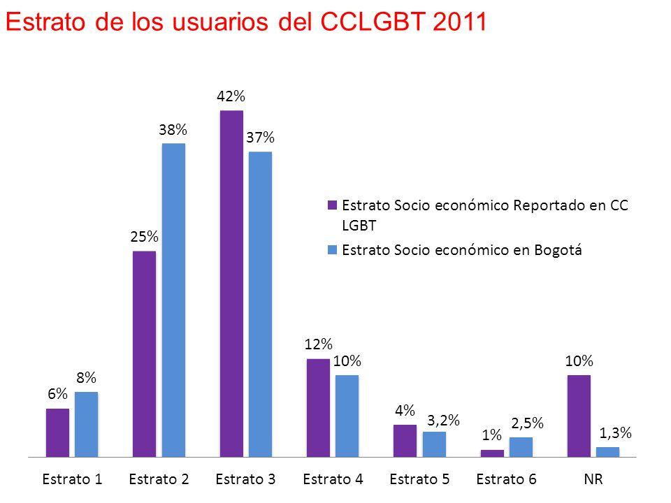 Estrato de los usuarios del CCLGBT 2011