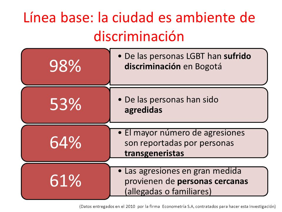 Línea base: la ciudad es ambiente de discriminación