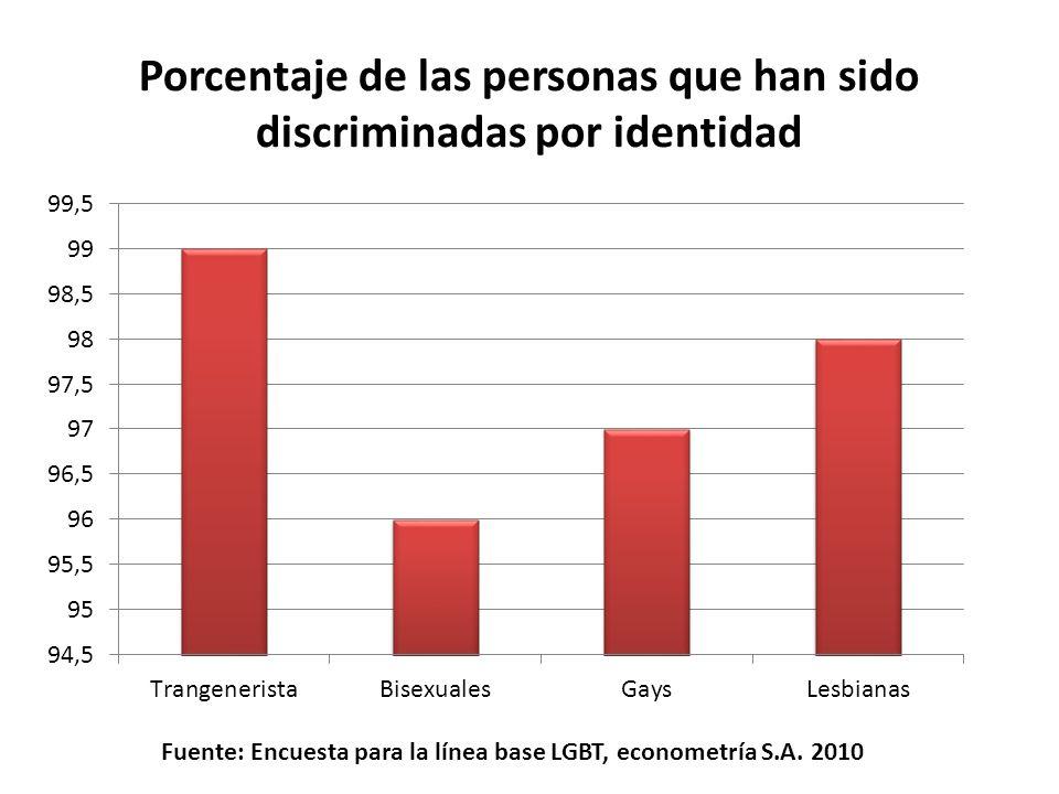 Porcentaje de las personas que han sido discriminadas por identidad