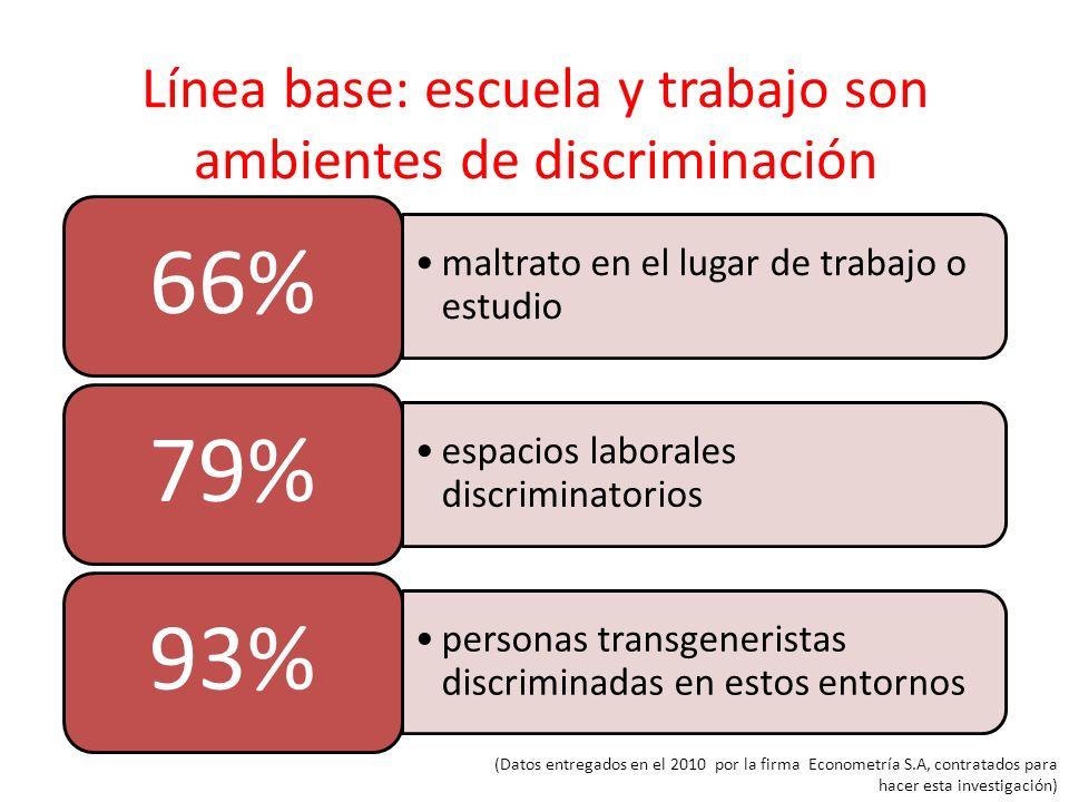 Línea base: escuela y trabajo son ambientes de discriminación