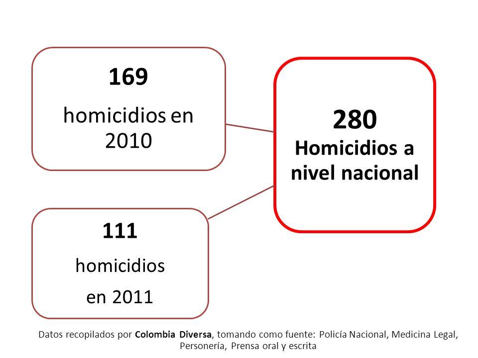 280 Homicidios a nivel nacional