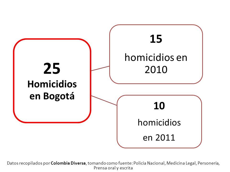 25 Homicidios en Bogotá 15 10 homicidios en 2010 homicidios en 2011