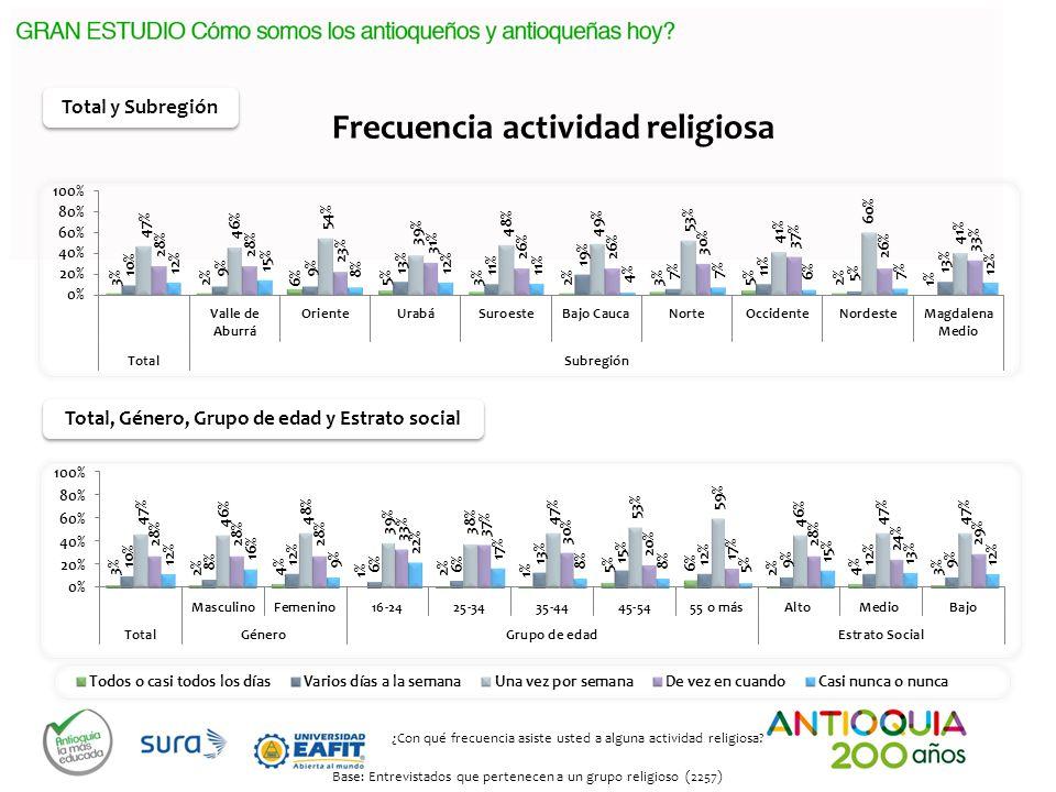 Frecuencia actividad religiosa