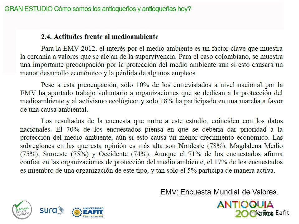 EMV: Encuesta Mundial de Valores.