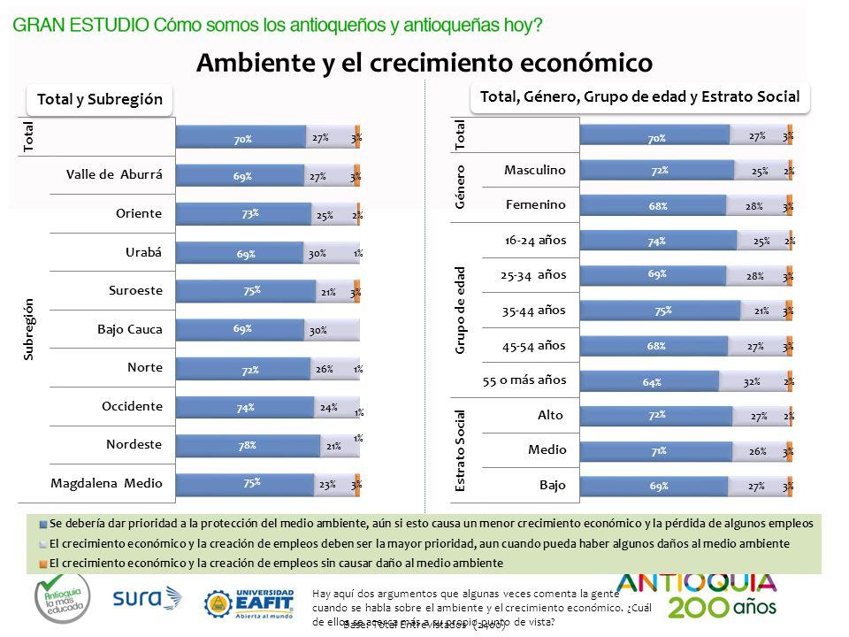 Ambiente y el crecimiento económico