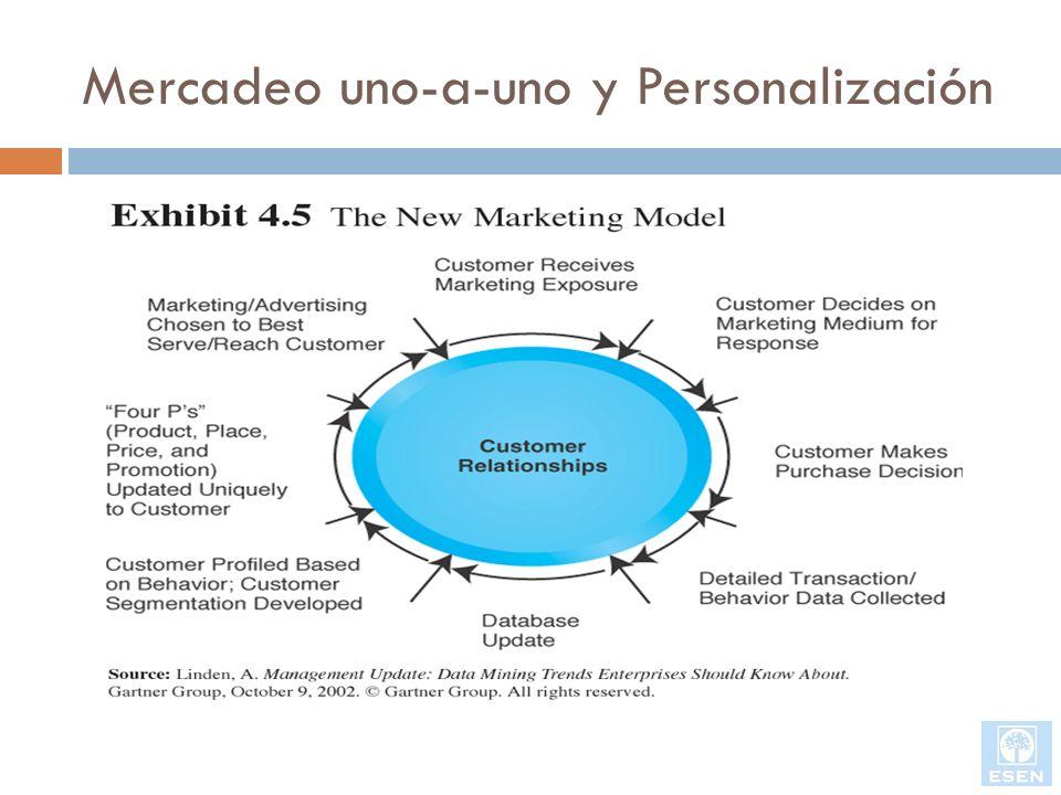 Mercadeo uno-a-uno y Personalización