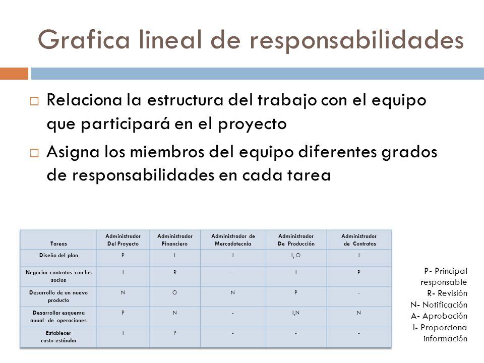 Grafica lineal de responsabilidades