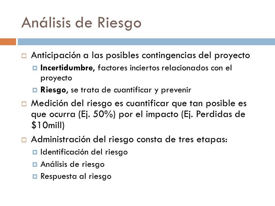 Análisis de Riesgo Anticipación a las posibles contingencias del proyecto. Incertidumbre, factores inciertos relacionados con el proyecto.