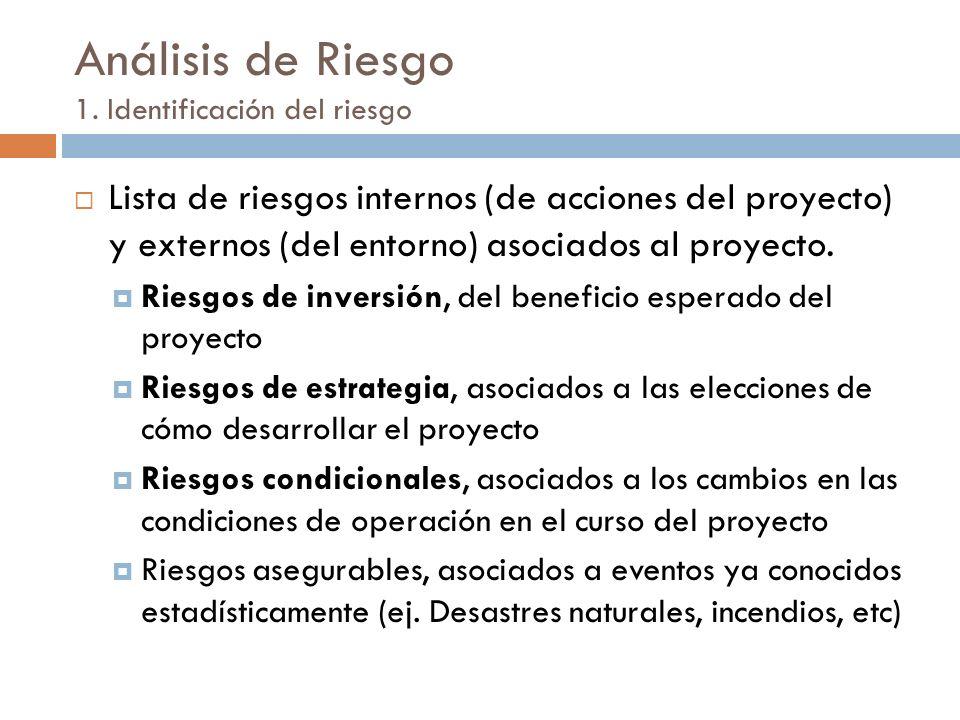 Análisis de Riesgo 1. Identificación del riesgo