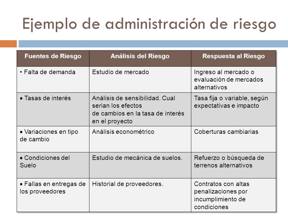 Ejemplo de administración de riesgo