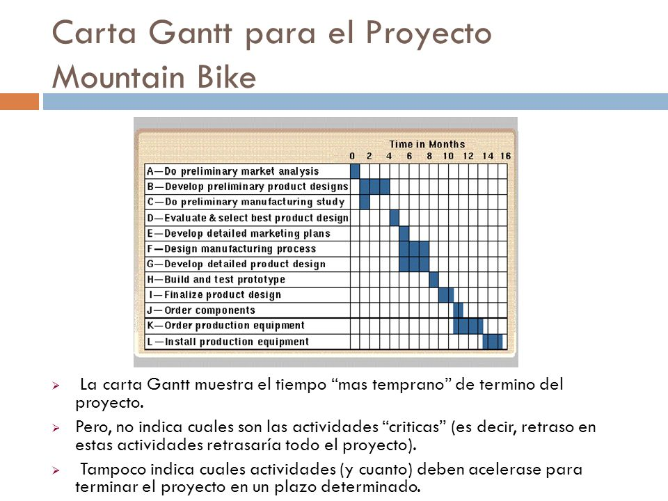 Carta Gantt para el Proyecto Mountain Bike