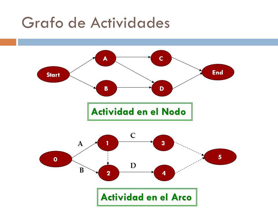 Grafo de Actividades Actividad en el Nodo Actividad en el Arco Start A