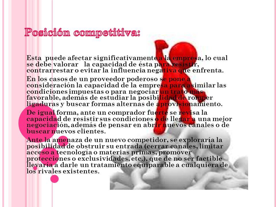 Posición competitiva: