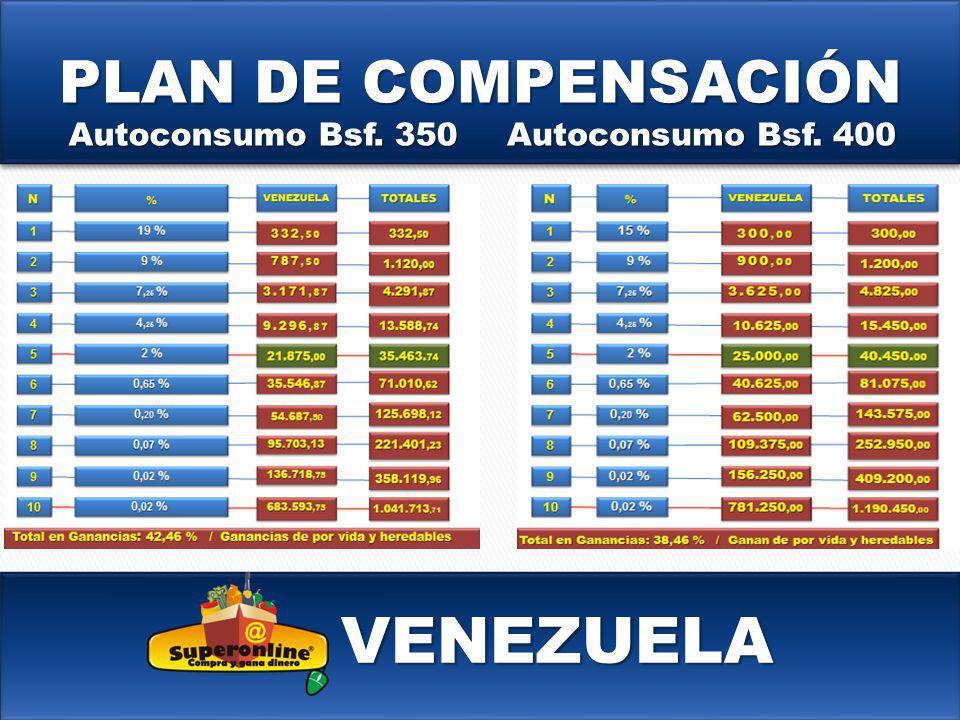 VENEZUELA PLAN DE COMPENSACIÓN Autoconsumo Bsf. 350