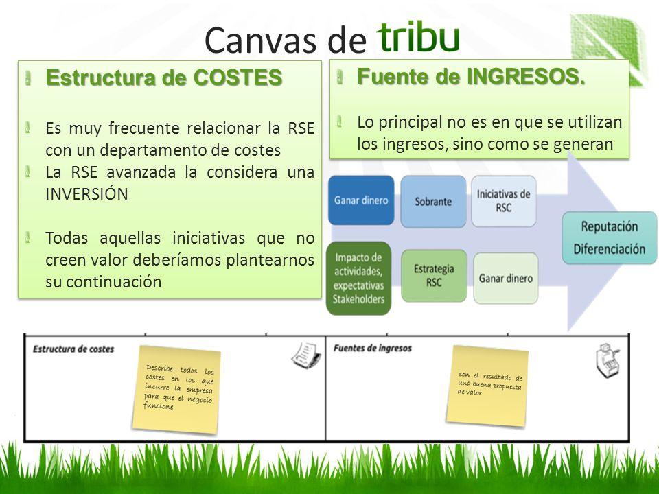 Canvas de Estructura de COSTES Fuente de INGRESOS.