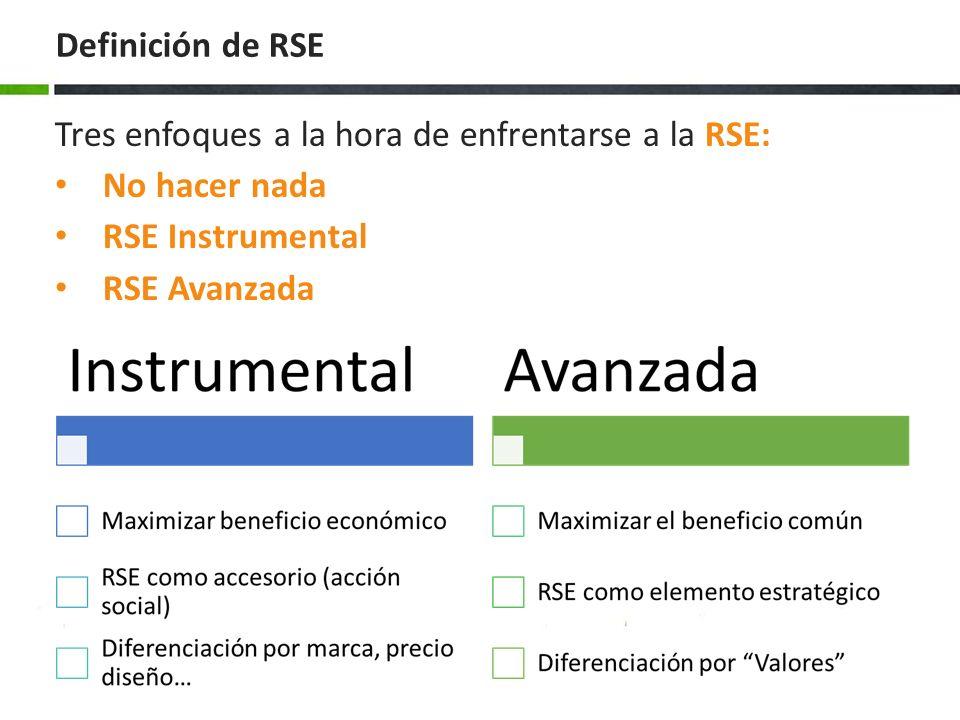 Definición de RSE Tres enfoques a la hora de enfrentarse a la RSE: No hacer nada. RSE Instrumental.