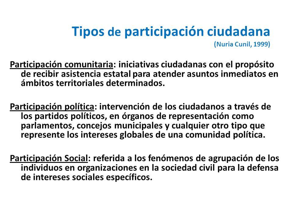 Tipos de participación ciudadana