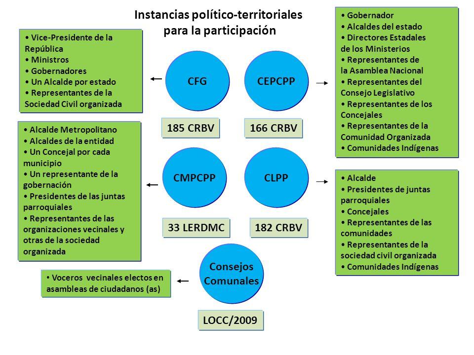 Instancias político-territoriales
