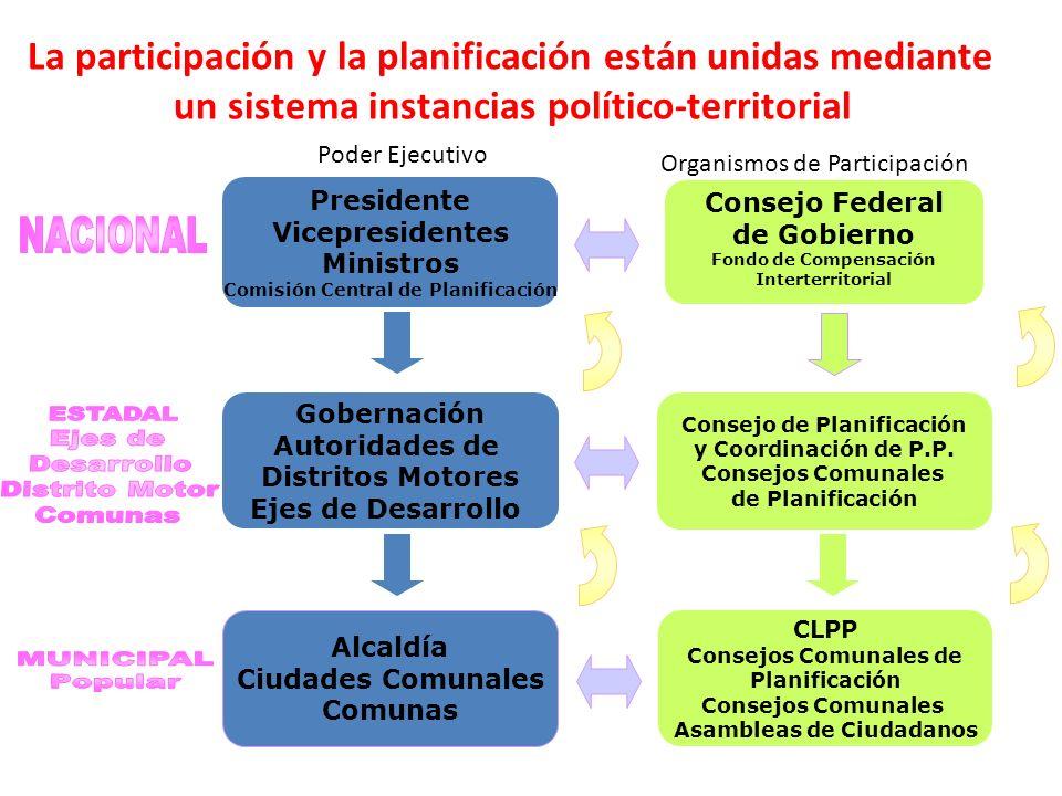 NACIONAL Ejes de Desarrollo Distrito Motor Comunas MUNICIPAL Popular