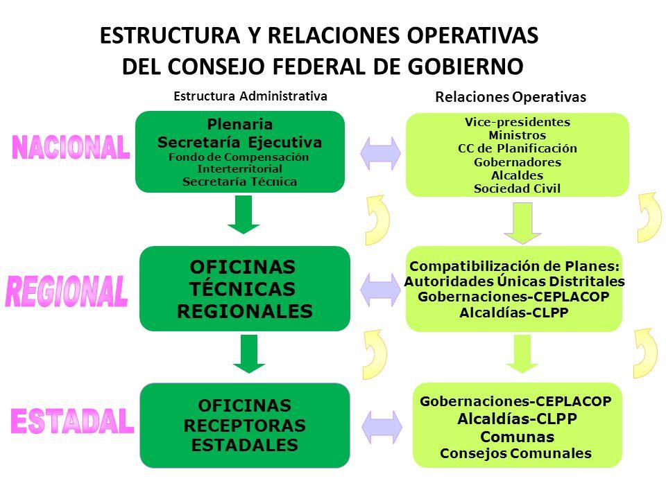 NACIONAL ESTADAL REGIONAL ESTRUCTURA Y RELACIONES OPERATIVAS