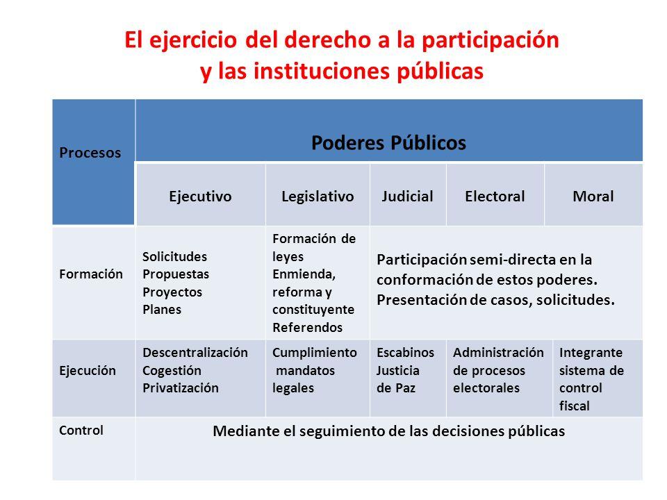 Mediante el seguimiento de las decisiones públicas