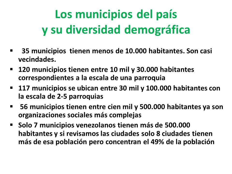 Los municipios del país y su diversidad demográfica