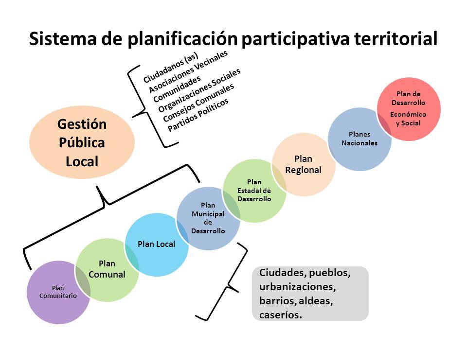Sistema de planificación participativa territorial