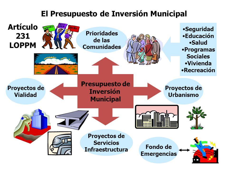 El Presupuesto de Inversión Municipal