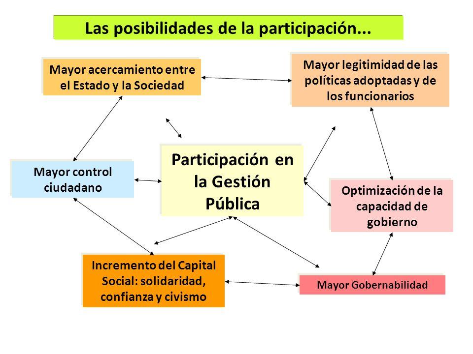 Las posibilidades de la participación...