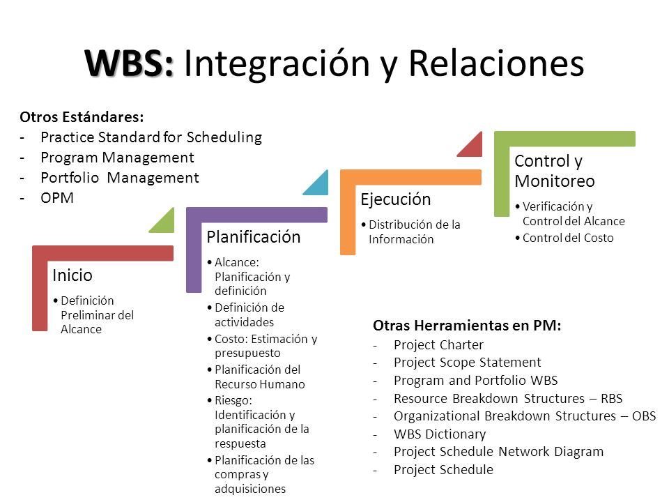 WBS: Integración y Relaciones