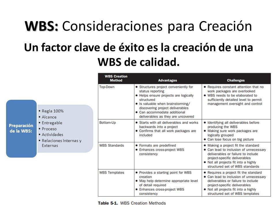 WBS: Consideraciones para Creación