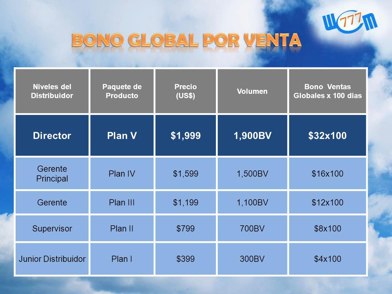 Niveles del Distribuidor Bono Ventas Globales x 100 dias