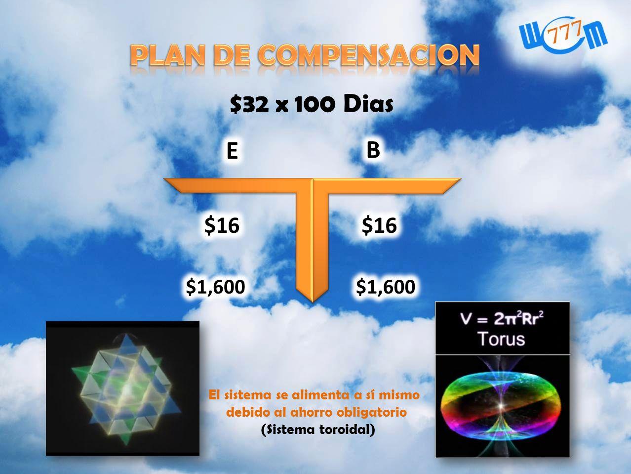 PLAN DE COMPENSACION $32 x 100 Dias E B $16 $1,600
