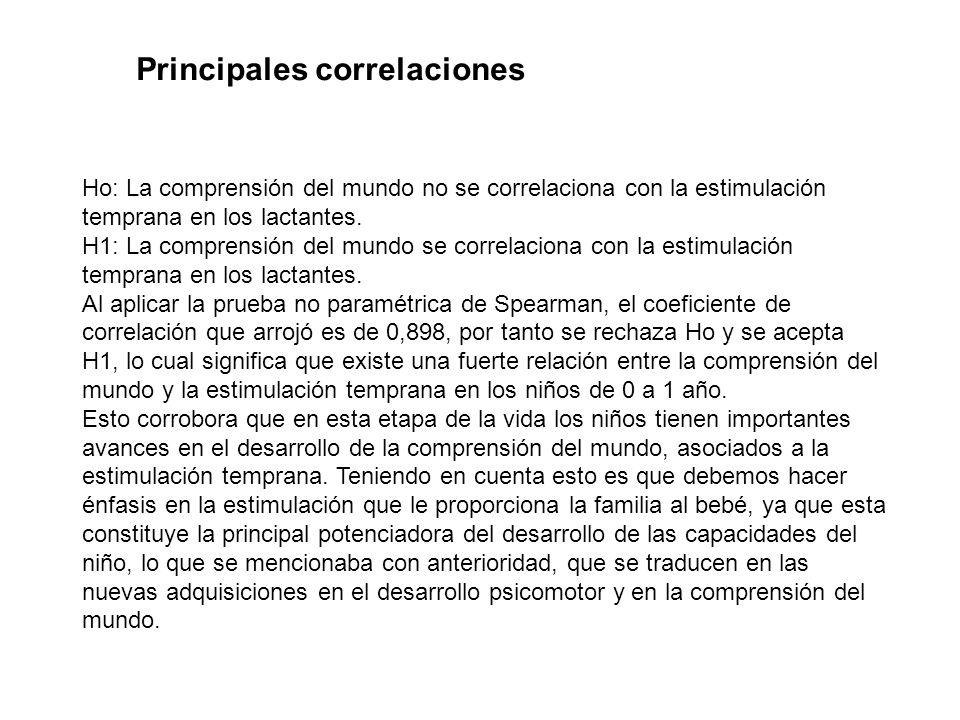Principales correlaciones