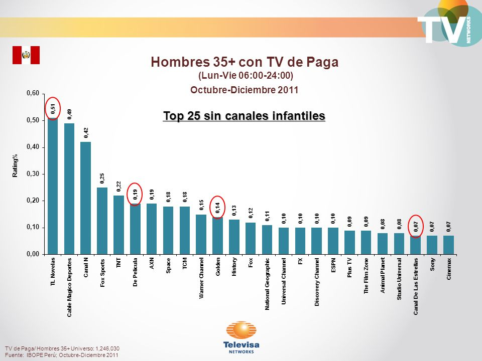 Top 25 sin canales infantiles