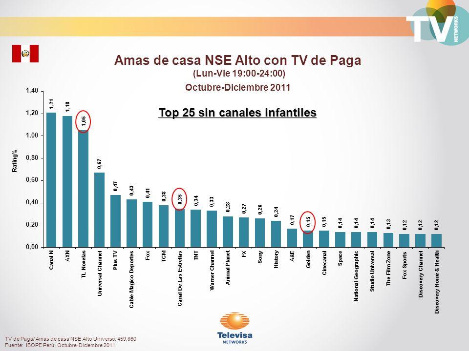 Amas de casa NSE Alto con TV de Paga Top 25 sin canales infantiles