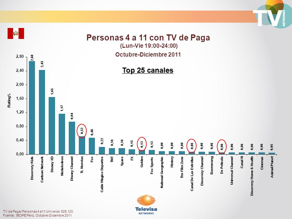 Personas 4 a 11 con TV de Paga
