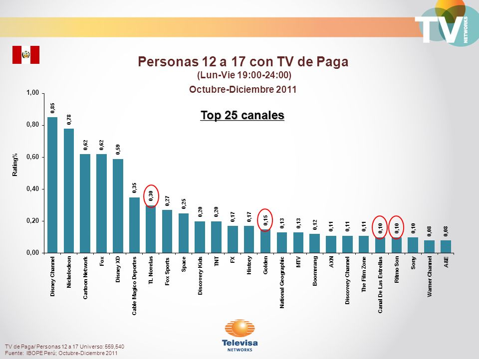 Personas 12 a 17 con TV de Paga