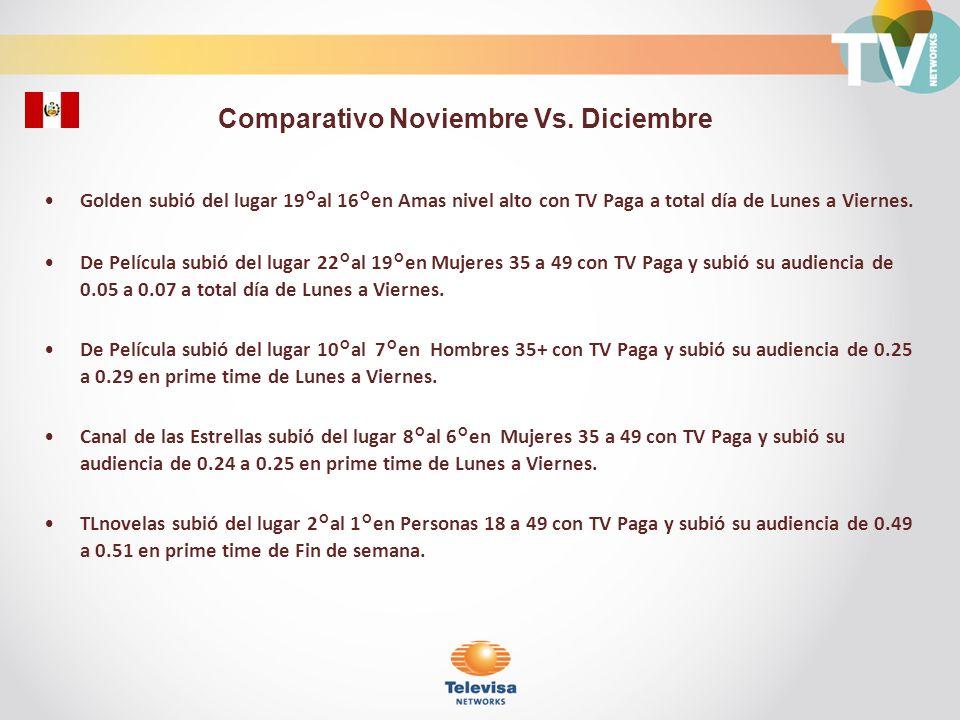 Comparativo Noviembre Vs. Diciembre
