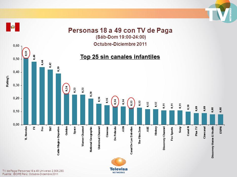 Personas 18 a 49 con TV de Paga Top 25 sin canales infantiles