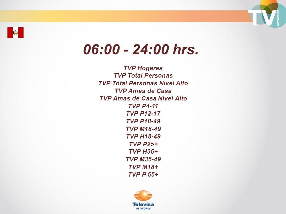 TVP Total Personas Nivel Alto TVP Amas de Casa Nivel Alto