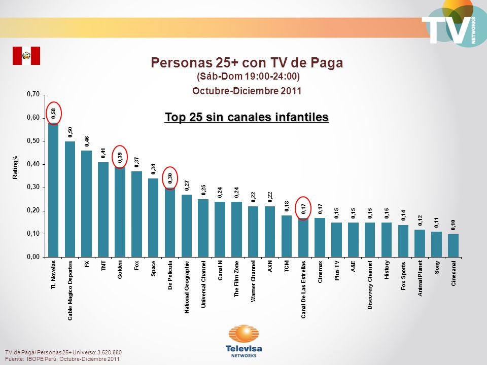 Personas 25+ con TV de Paga Top 25 sin canales infantiles