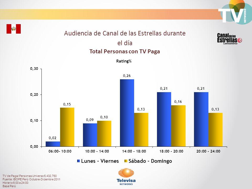 Audiencia de Canal de las Estrellas durante el día Total Personas con TV Paga