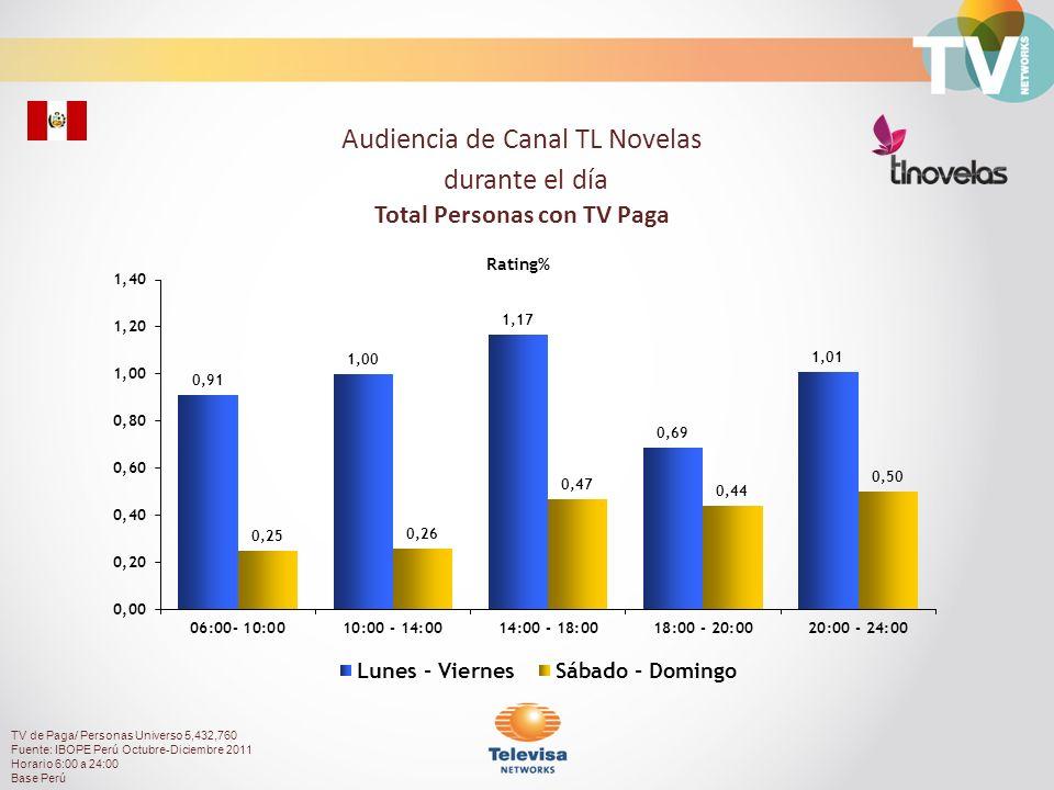 Audiencia de Canal TL Novelas durante el día Total Personas con TV Paga